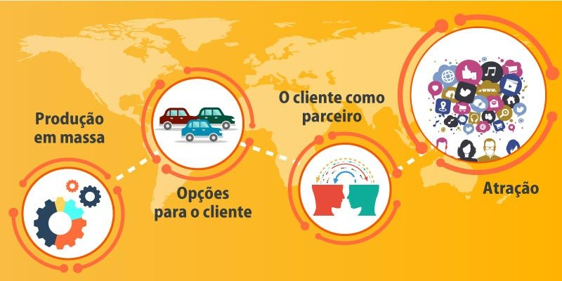 A era do Marketing 4.0